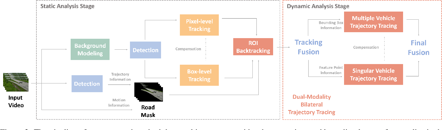 Figure 2 for Dual-Modality Vehicle Anomaly Detection via Bilateral Trajectory Tracing