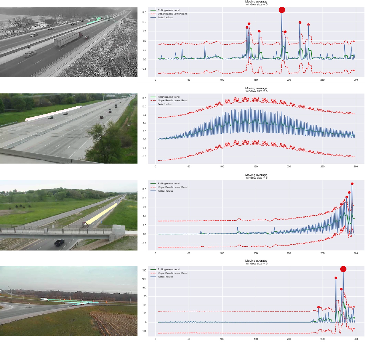 Figure 4 for Dual-Modality Vehicle Anomaly Detection via Bilateral Trajectory Tracing