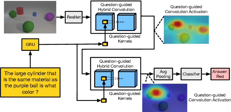 Figure 1 for Question-Guided Hybrid Convolution for Visual Question Answering