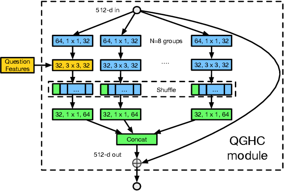 Figure 3 for Question-Guided Hybrid Convolution for Visual Question Answering