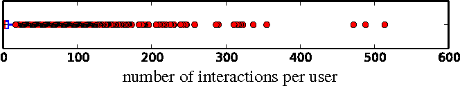 Figure 1 for Predicting User Engagement in Twitter with Collaborative Ranking