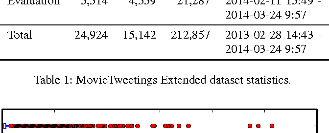 Figure 2 for Predicting User Engagement in Twitter with Collaborative Ranking