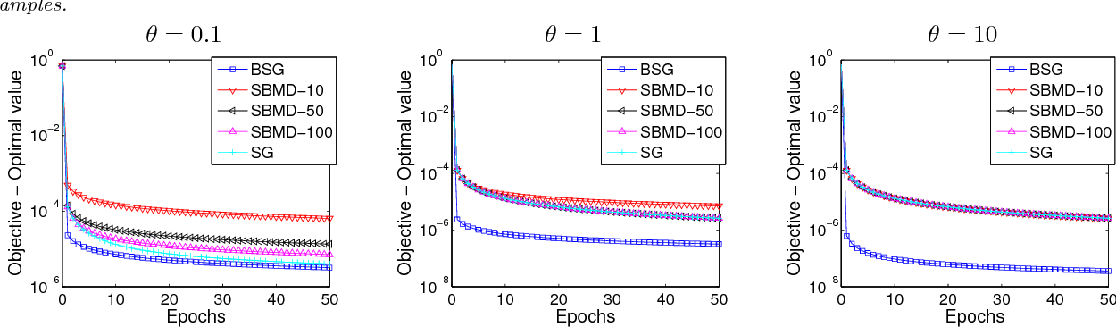Figure 3 for Block stochastic gradient iteration for convex and nonconvex optimization