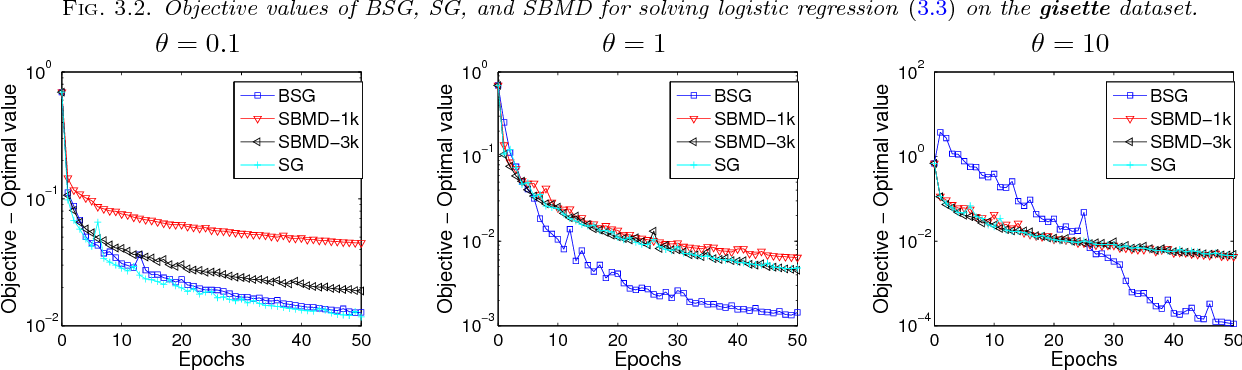 Figure 4 for Block stochastic gradient iteration for convex and nonconvex optimization
