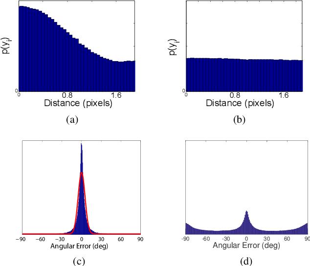 Figure 3 for MCMLSD: A Probabilistic Algorithm and Evaluation Framework for Line Segment Detection