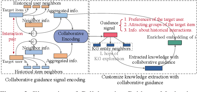 Figure 2 for Attentive Knowledge-aware Graph Convolutional Networks with Collaborative Guidance for Recommendation