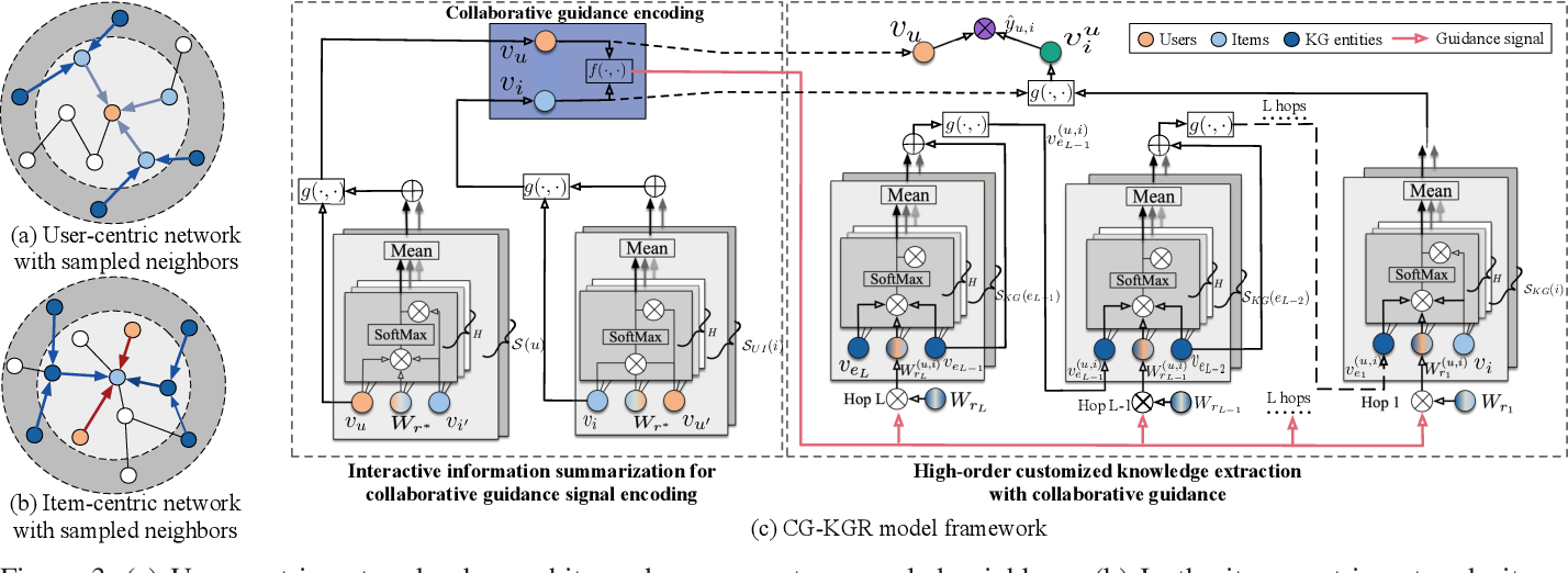 Figure 3 for Attentive Knowledge-aware Graph Convolutional Networks with Collaborative Guidance for Recommendation