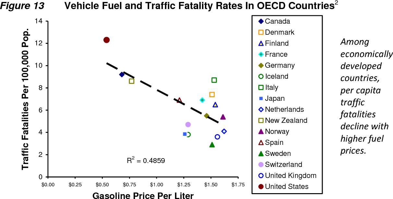 Figure 13 from Safe Travels Evaluating Transportation Demand