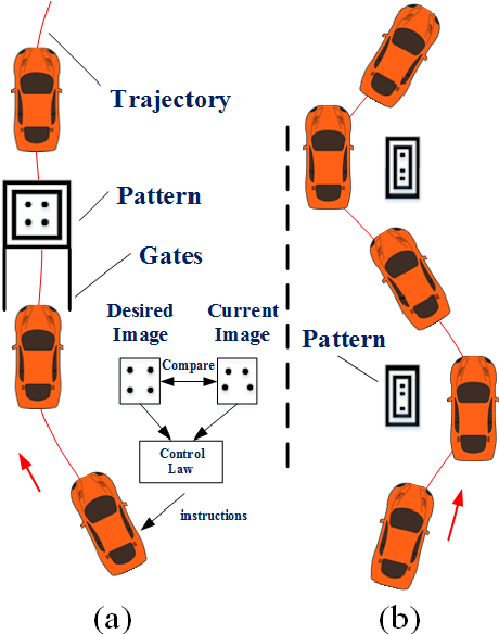 Figure 1 for Agile Reactive Navigation for A Non-Holonomic Mobile Robot Using A Pixel Processor Array