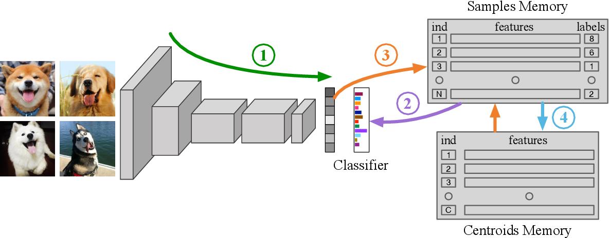 Figure 3 for Online Deep Clustering for Unsupervised Representation Learning