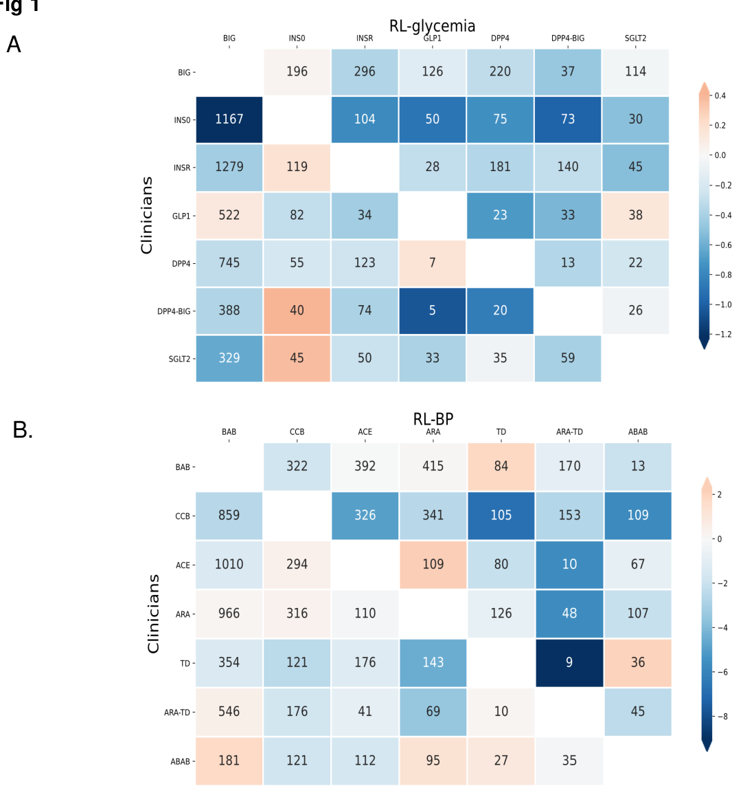 Figure 2 for Personalized Multimorbidity Management for Patients with Type 2 Diabetes Using Reinforcement Learning of Electronic Health Records