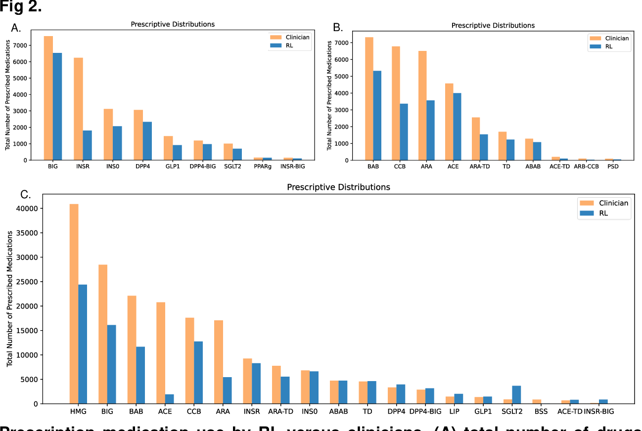 Figure 4 for Personalized Multimorbidity Management for Patients with Type 2 Diabetes Using Reinforcement Learning of Electronic Health Records