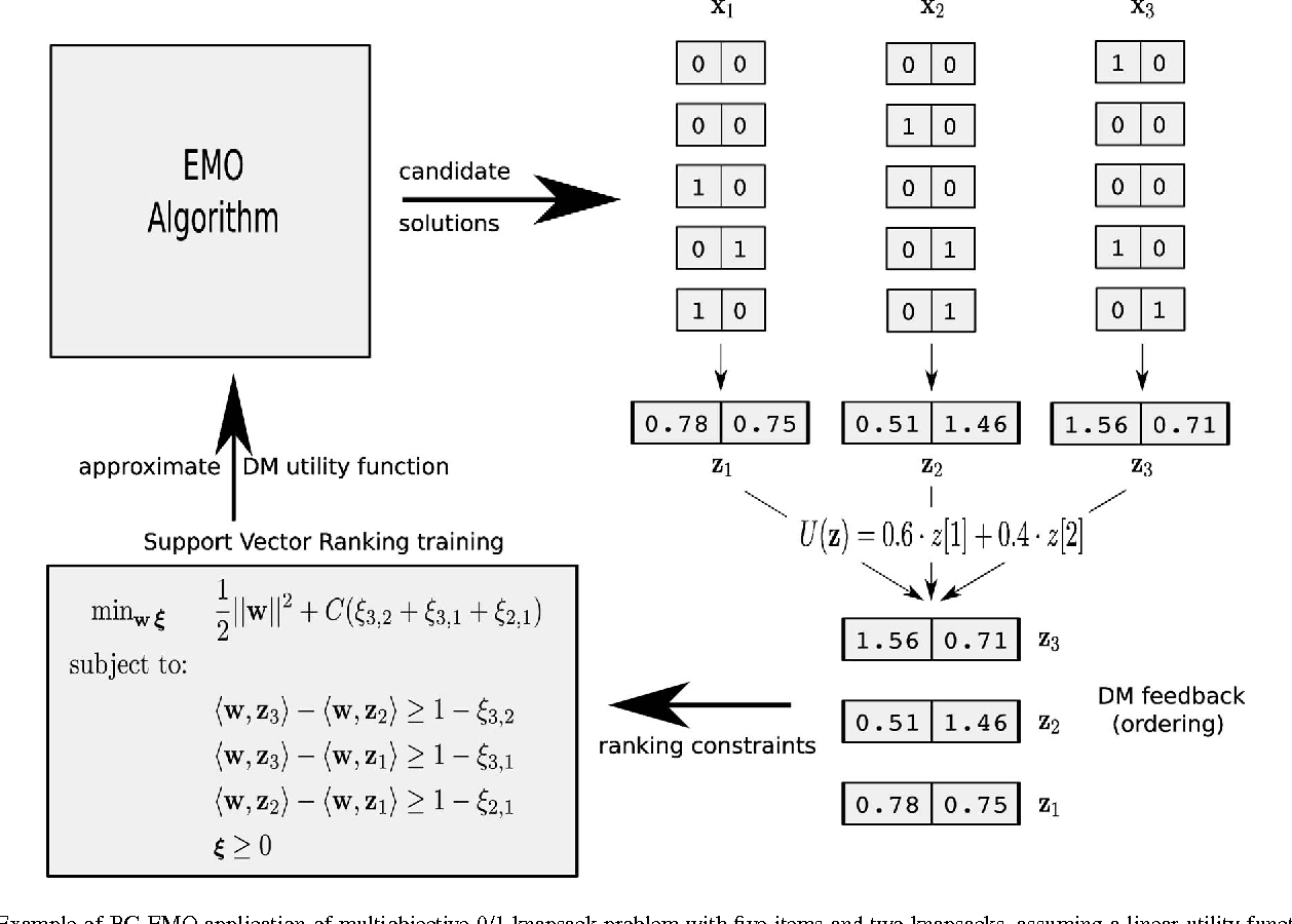 Braincomputer evolutionary multiobjective optimization a genetic figure 3 ccuart