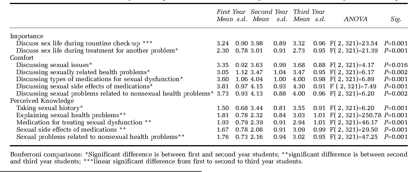 Sexual health topics students