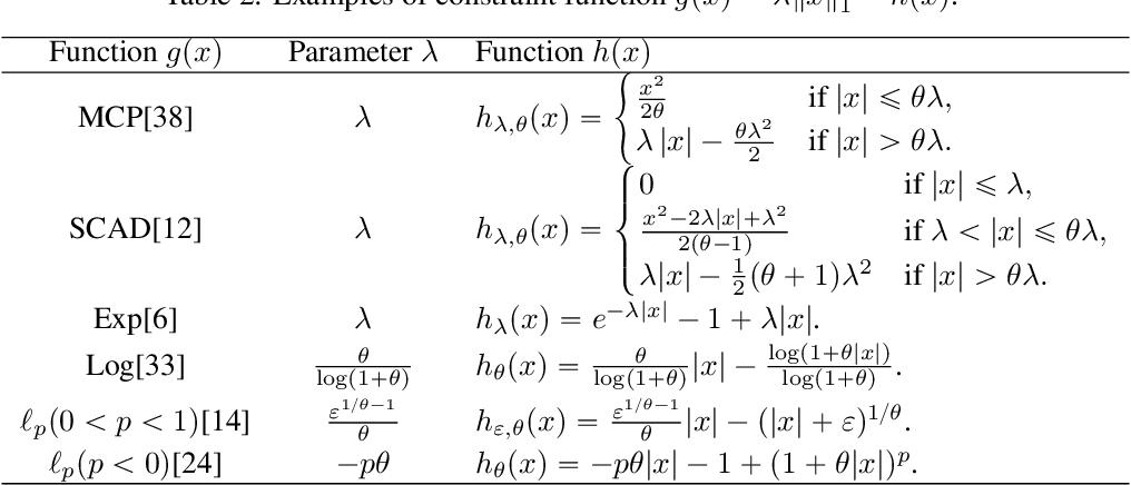 Figure 3 for A Feasible Level Proximal Point Method for Nonconvex Sparse Constrained Optimization
