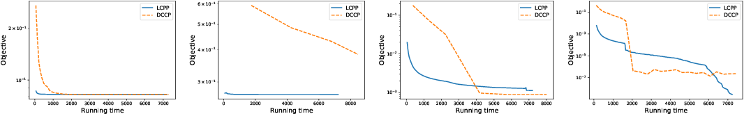 Figure 4 for A Feasible Level Proximal Point Method for Nonconvex Sparse Constrained Optimization