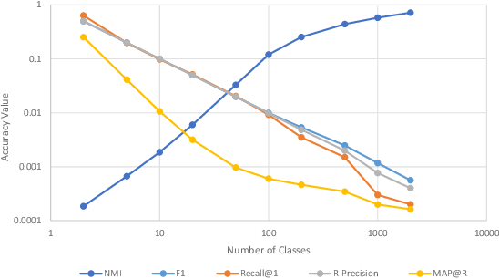 Figure 2 for A Metric Learning Reality Check