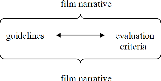 Figure 2 from Evaluation criteria and film narrative. A frame to ...