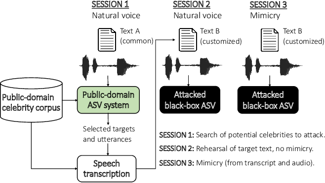 Figure 1 for Can We Use Speaker Recognition Technology to Attack Itself? Enhancing Mimicry Attacks Using Automatic Target Speaker Selection