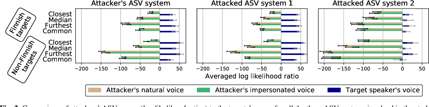 Figure 3 for Can We Use Speaker Recognition Technology to Attack Itself? Enhancing Mimicry Attacks Using Automatic Target Speaker Selection