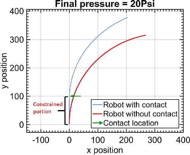 Figure 3 for Modal-based Kinematics and Contact Detection of Soft Robots