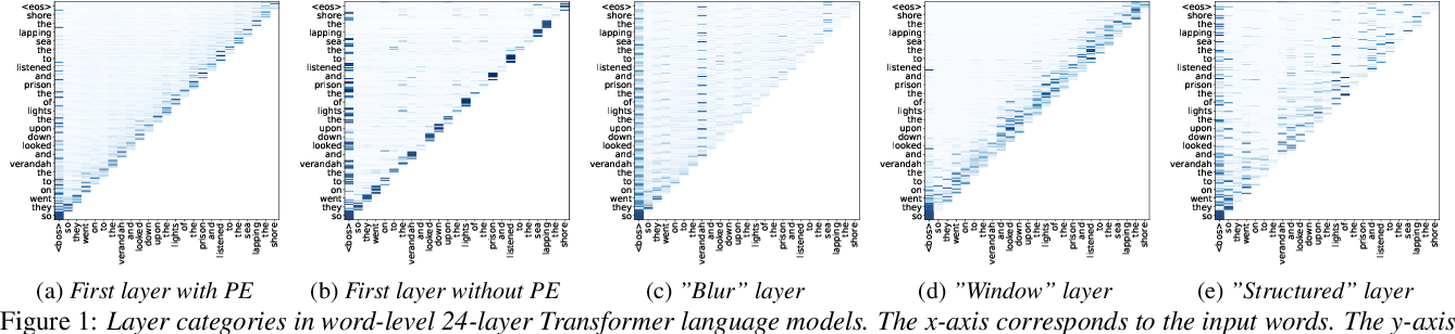 Figure 2 for Language Modeling with Deep Transformers
