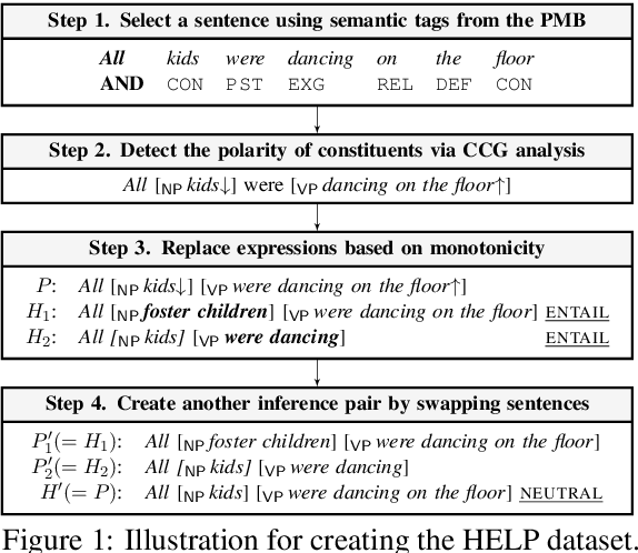 Figure 2 for HELP: A Dataset for Identifying Shortcomings of Neural Models in Monotonicity Reasoning