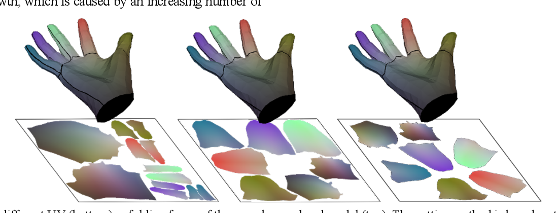 Figure 1 for SR-Affine: High-quality 3D hand model reconstruction from UV Maps