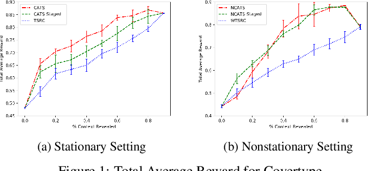 Figure 2 for Double-Linear Thompson Sampling for Context-Attentive Bandits