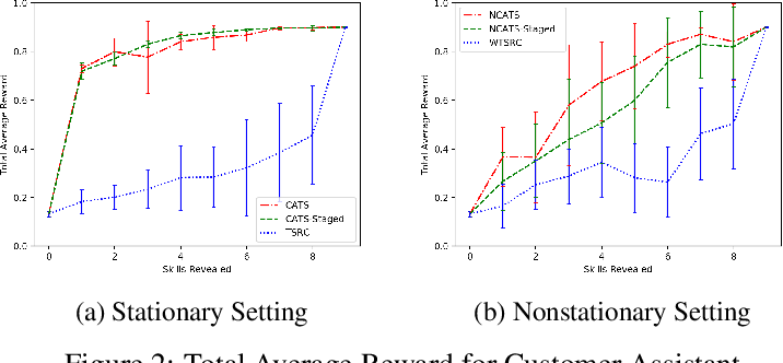 Figure 3 for Double-Linear Thompson Sampling for Context-Attentive Bandits