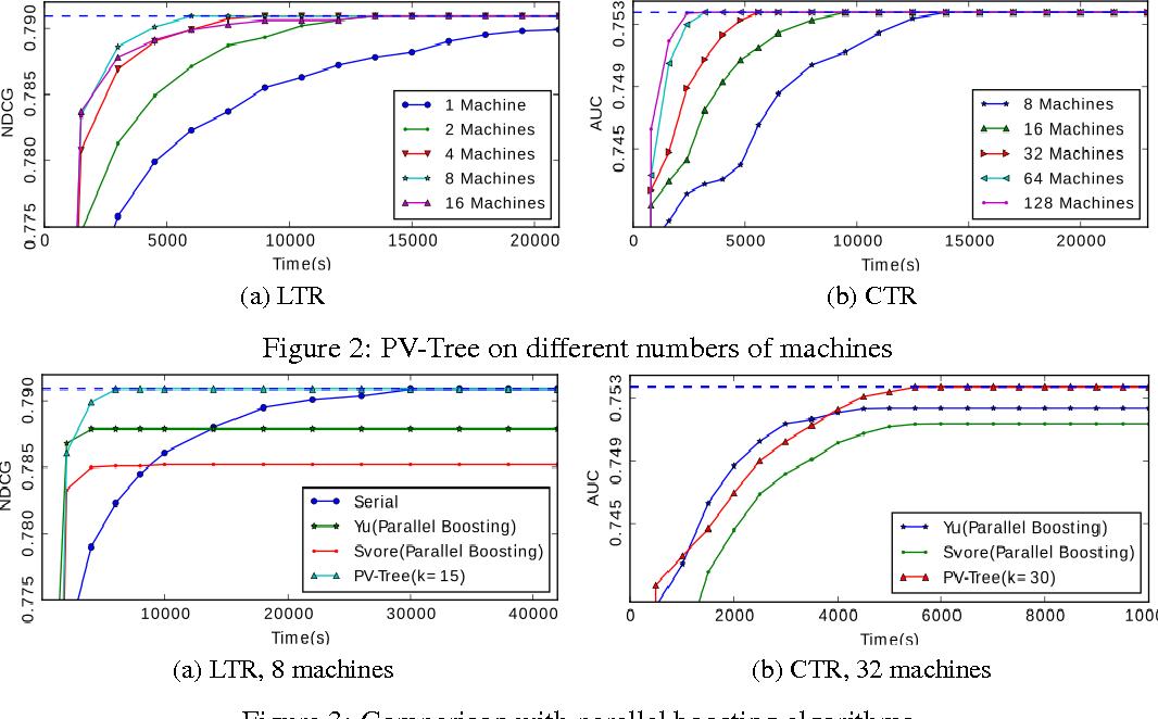 Figure 3 for A Communication-Efficient Parallel Algorithm for Decision Tree