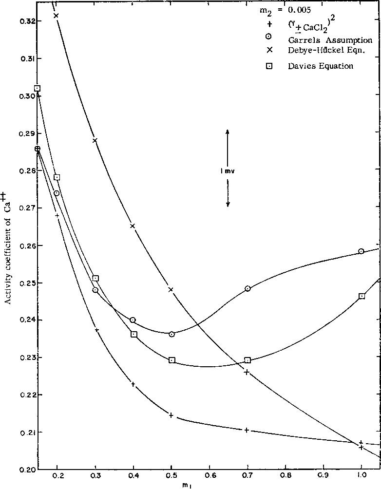 The Thermodynamic Activity Of Calcium Ion In Sodium Chloride Calcium