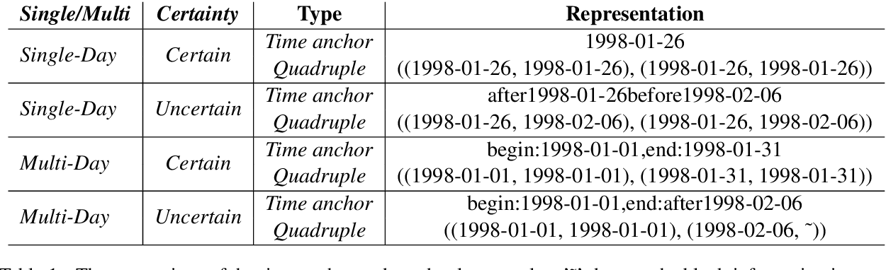 Figure 1 for Predicting Event Time by Classifying Sub-Level Temporal Relations Induced from a Unified Representation of Time Anchors