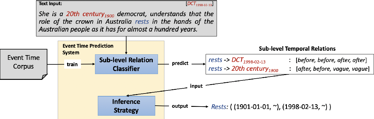 Figure 2 for Predicting Event Time by Classifying Sub-Level Temporal Relations Induced from a Unified Representation of Time Anchors