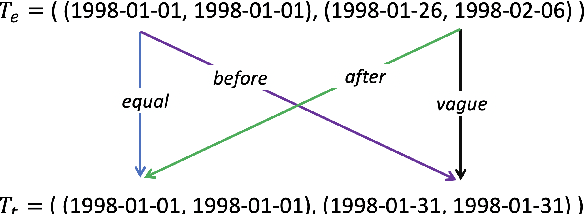 Figure 3 for Predicting Event Time by Classifying Sub-Level Temporal Relations Induced from a Unified Representation of Time Anchors