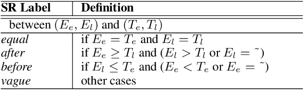 Figure 4 for Predicting Event Time by Classifying Sub-Level Temporal Relations Induced from a Unified Representation of Time Anchors