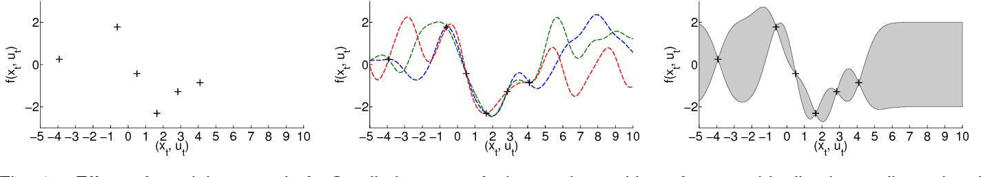 Figure 1 for Gaussian Processes for Data-Efficient Learning in Robotics and Control