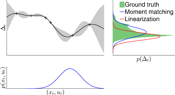 Figure 2 for Gaussian Processes for Data-Efficient Learning in Robotics and Control