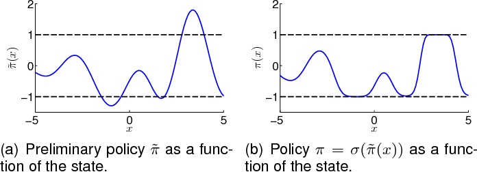 Figure 3 for Gaussian Processes for Data-Efficient Learning in Robotics and Control