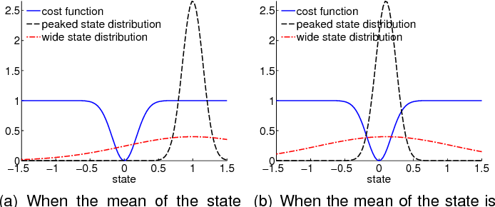 Figure 4 for Gaussian Processes for Data-Efficient Learning in Robotics and Control