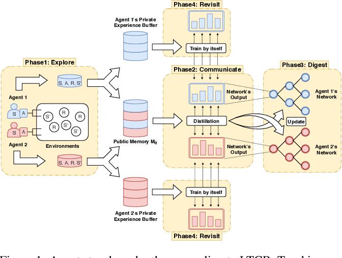 Figure 1 for Transfer Heterogeneous Knowledge Among Peer-to-Peer Teammates: A Model Distillation Approach