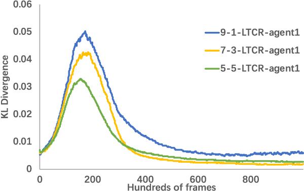 Figure 3 for Transfer Heterogeneous Knowledge Among Peer-to-Peer Teammates: A Model Distillation Approach