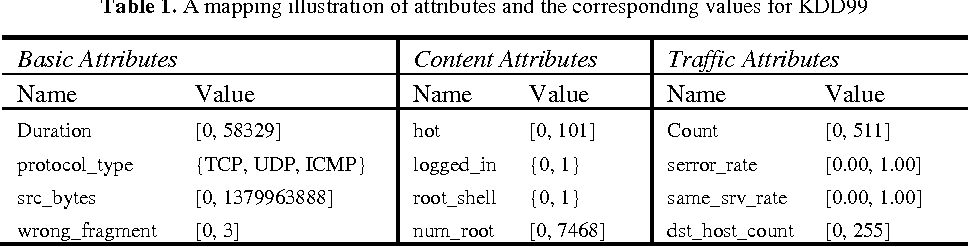 Figure 1 for Efficient classification using parallel and scalable compressed model and Its application on intrusion detection