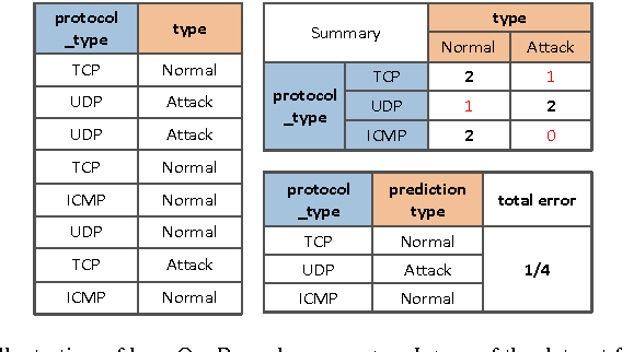 Figure 3 for Efficient classification using parallel and scalable compressed model and Its application on intrusion detection