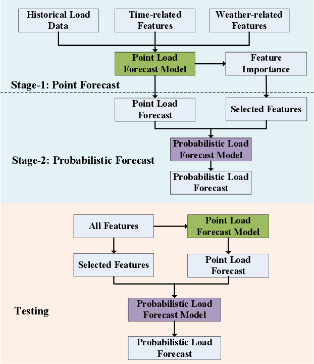 Figure 1 for Probabilistic Load Forecasting via Point Forecast Feature Integration