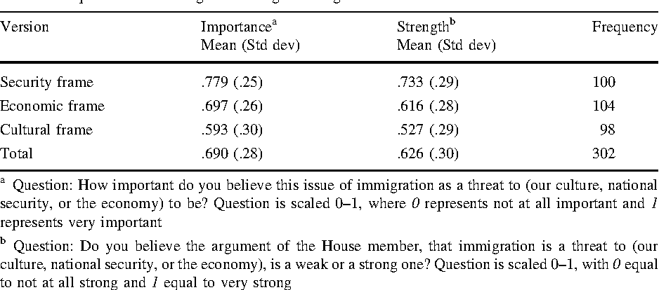 The Ideological Effects of Framing Threat on Immigration and Civil ...
