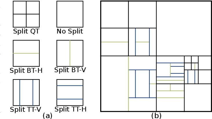 Figure 1 for Machine Learning based Efficient QT-MTT Partitioning Scheme for VVC Intra Encoders