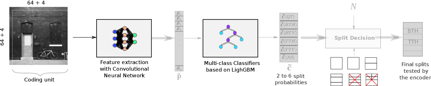 Figure 3 for Machine Learning based Efficient QT-MTT Partitioning Scheme for VVC Intra Encoders