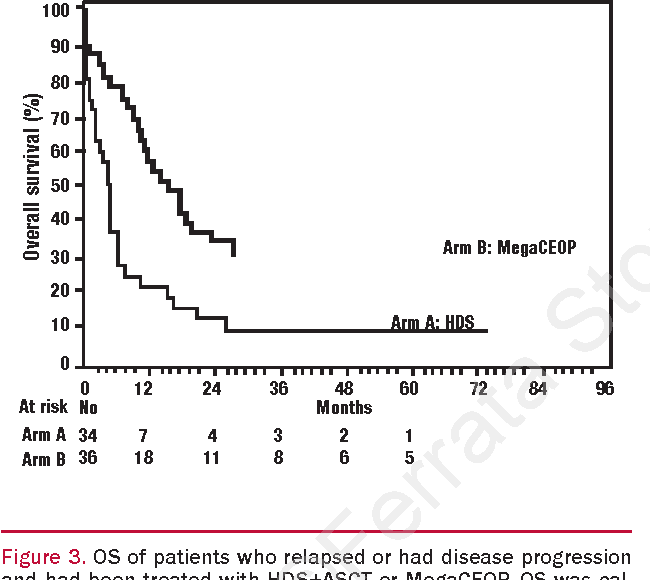 Figure 3. OS of patients who relapsed or had disease progression and had been treated with HDS+ASCT or MegaCEOP. OS was calculated from the date of relapse or progression. OS at two years: 12% (Arm A) vs. 33% (Arm B) p=0.0015.