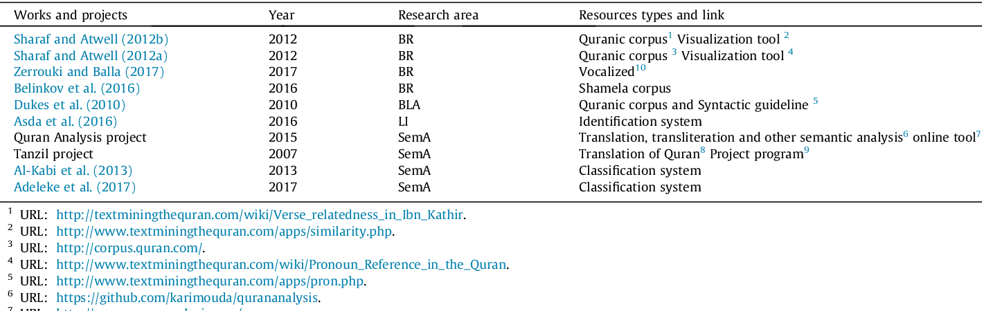 Figure 1 for Arabic natural language processing: An overview